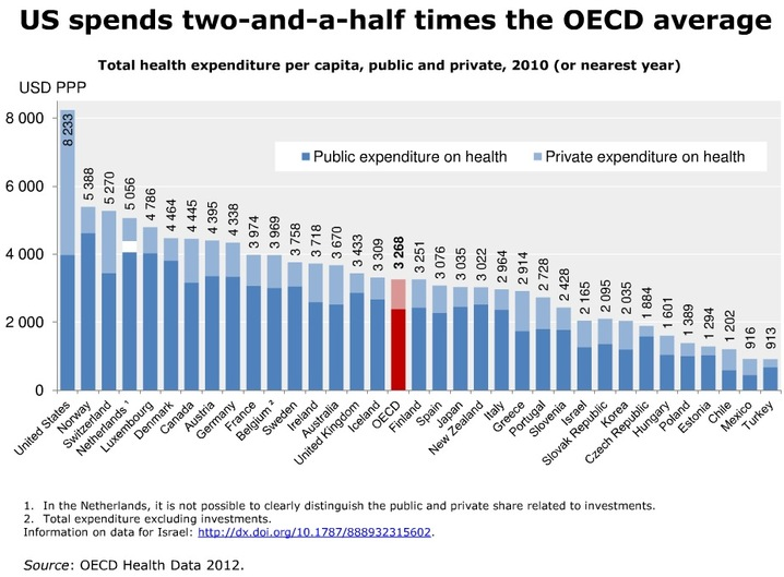 Name:  US_spends_much_more_on_health_than_what_might_be_expected_1_slideshow.jpg Views: 785 Size:  101.5 KB