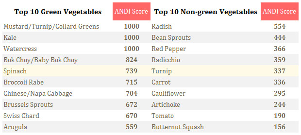 Top Ten ANDI Scores