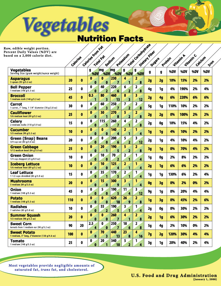 diet nutrition calories matter getting pack